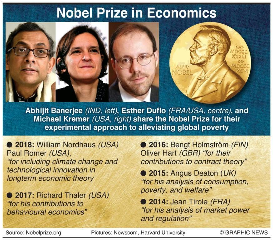 Nobel Kinh tế 2019 vinh danh 3 nhà khoa học kinh tế thế giới về giảm nghèo toàn cầu